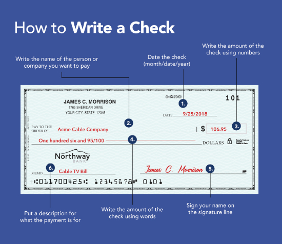 How to write a check instructional graphic.