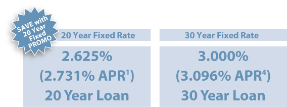 Graphic showing 2.625% 20-year fixed rate compared to 3.000% 30-year fixed rate. Disclosures below.